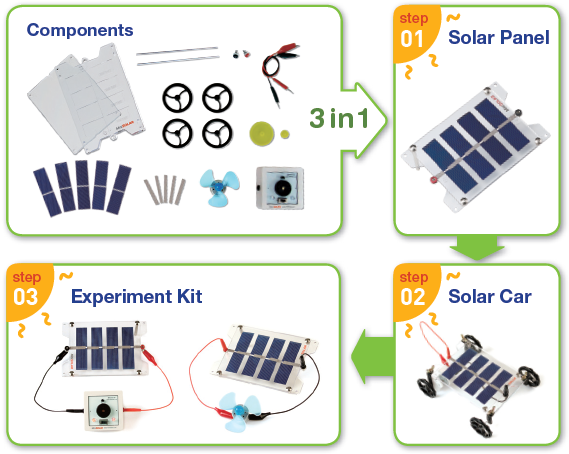 DIY Solar Panel Kit and Solar Car 300